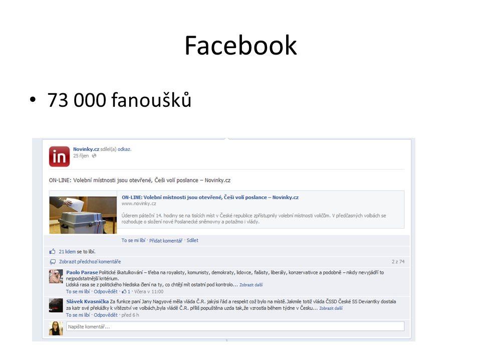 Facebook 73 000 fanoušků