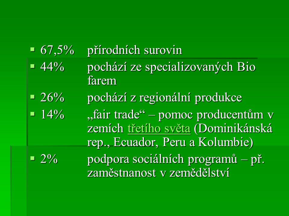 """ 67,5% přírodních surovin  44%pochází ze specializovaných Bio farem  26%pochází z regionální produkce  14% """"fair trade"""" – pomoc producentům v zemí"""