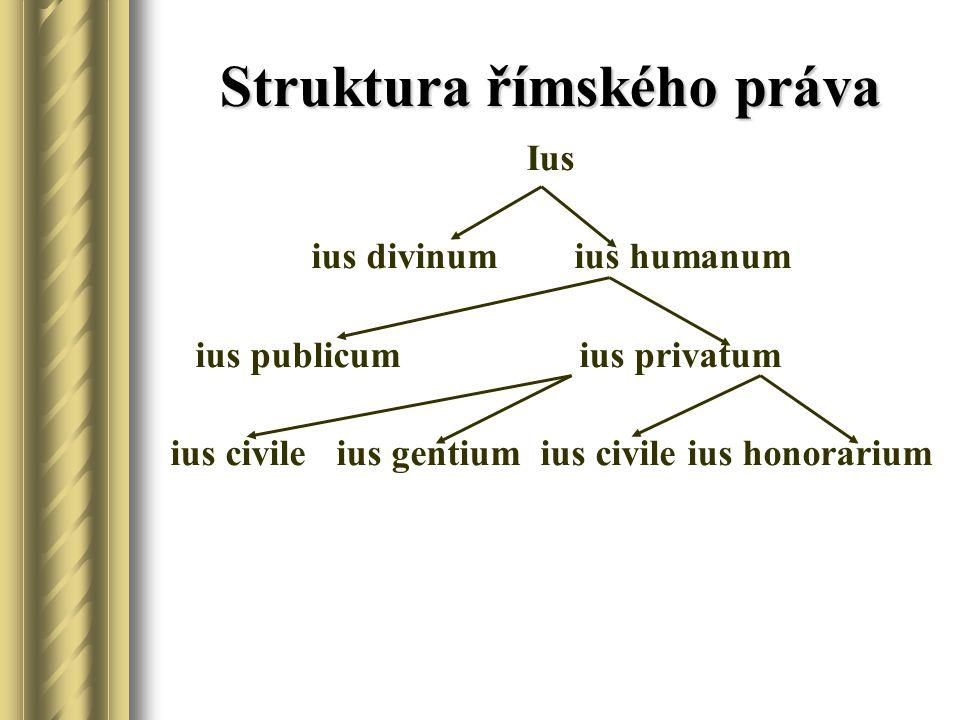Struktura římského práva Ius ius divinum ius humanum ius publicum ius privatum ius civile ius gentium ius civile ius honorarium