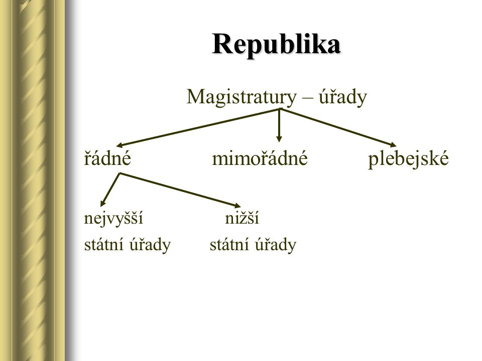 Republika Magistratury – úřady řádné mimořádné plebejské nejvyšší nižší státní úřady