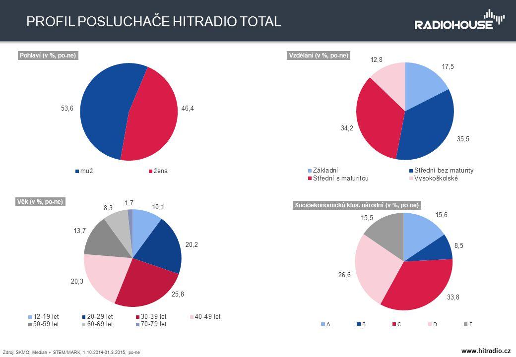 1235 tis. TÝDENNÍ POSLECHOVOST 8,7 % PODÍL NA TRHU PROFIL POSLUCHAČE HITRADIO TOTAL Zdroj: SKMO, Median + STEM/MARK, 1.10.2014-31.3.2015, po-ne www.hi