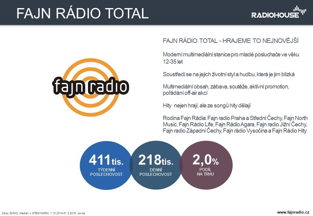 FAJN RÁDIO TOTAL - HRAJEME TO NEJNOVĚJŠÍ Moderní multimediální stanice pro mladé posluchače ve věku 12-35 let Soustředí se na jejich životní styl a hu