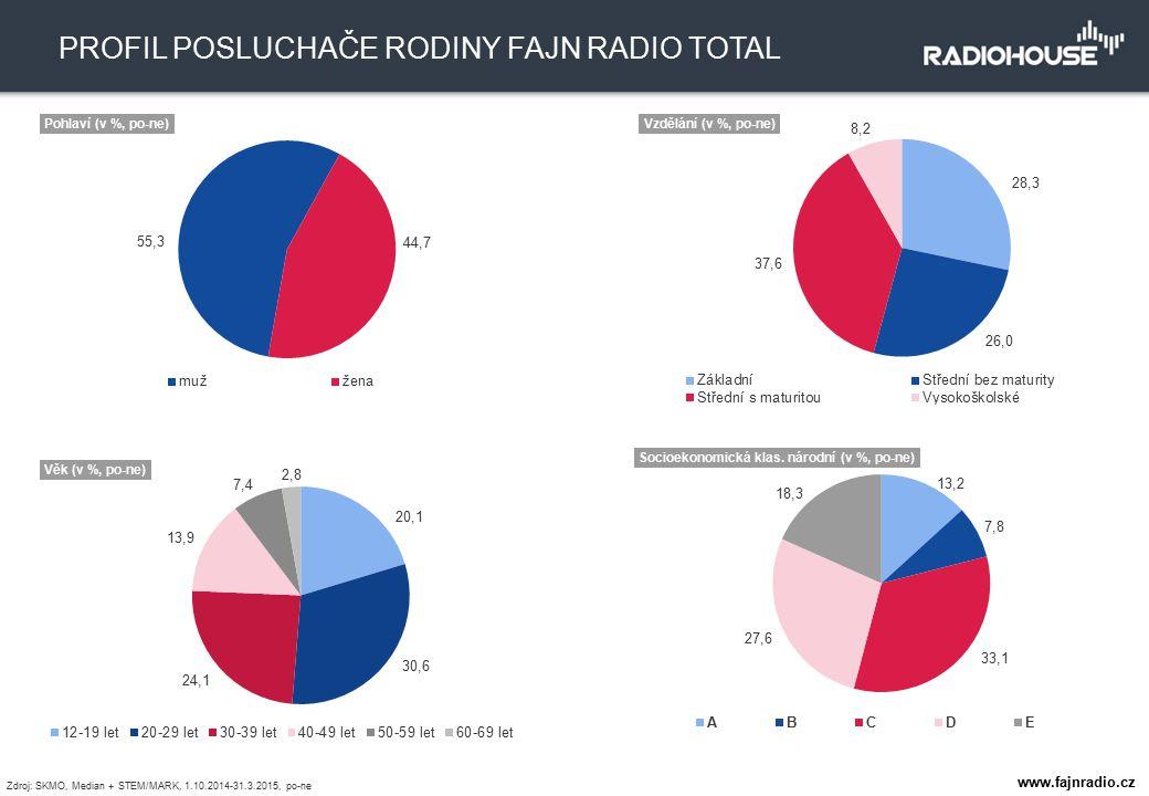 401 tis. TÝDENNÍ POSLECHOVOST 1,8 % PODÍL NA TRHU PROFIL POSLUCHAČE RODINY FAJN RADIO TOTAL Zdroj: SKMO, Median + STEM/MARK, 1.10.2014-31.3.2015, po-n