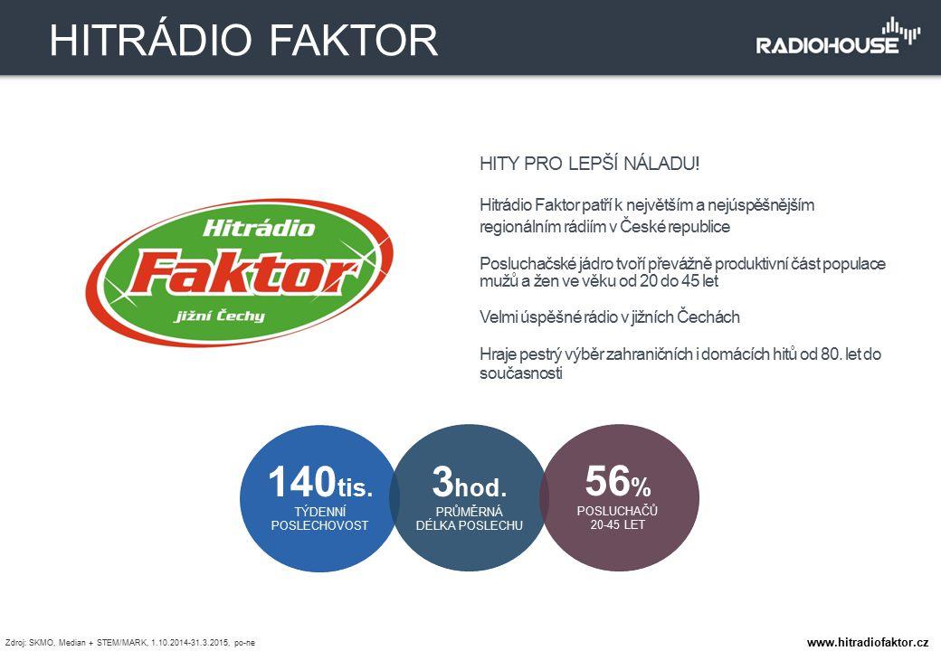 HITY PRO LEPŠÍ NÁLADU! Hitrádio Faktor patří k největším a nejúspěšnějším regionálním rádiím v České republice Posluchačské jádro tvoří převážně produ