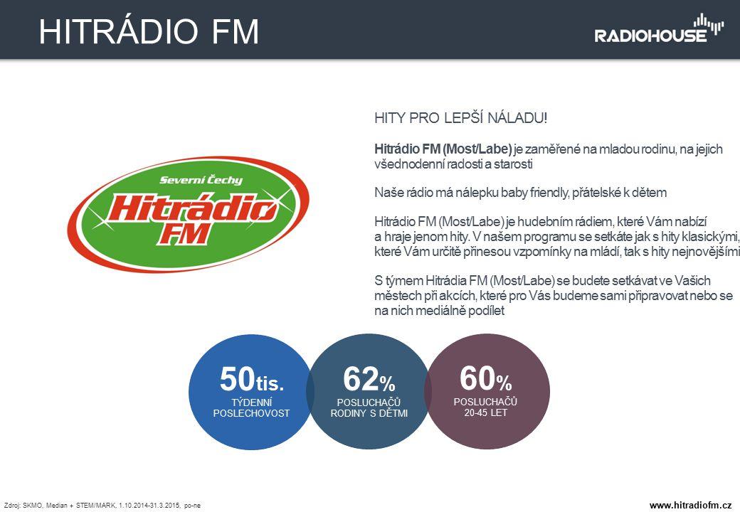 HITY PRO LEPŠÍ NÁLADU! Hitrádio FM (Most/Labe) je zaměřené na mladou rodinu, na jejich všednodenní radosti a starosti Naše rádio má nálepku baby frien
