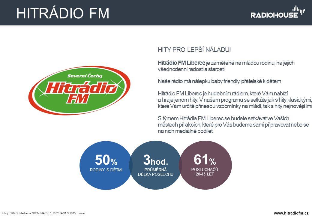 HITY PRO LEPŠÍ NÁLADU! Hitrádio FM Liberec je zaměřené na mladou rodinu, na jejich všednodenní radosti a starosti Naše rádio má nálepku baby friendly,