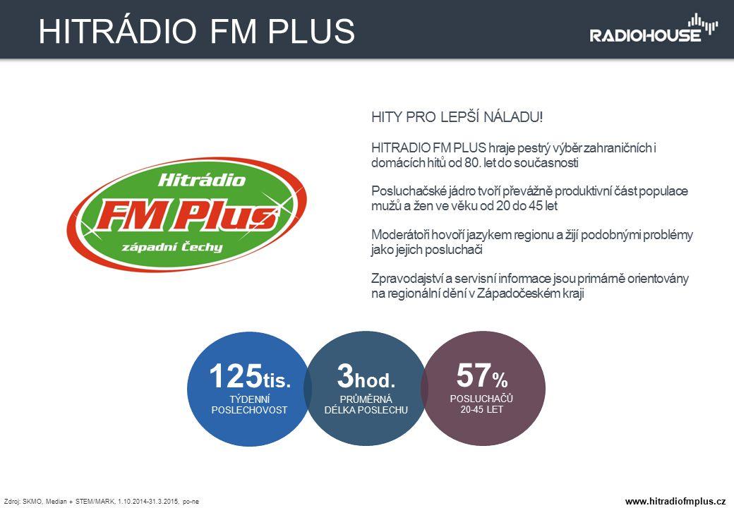 HITY PRO LEPŠÍ NÁLADU! HITRADIO FM PLUS hraje pestrý výběr zahraničních i domácích hitů od 80. let do současnosti Posluchačské jádro tvoří převážně pr