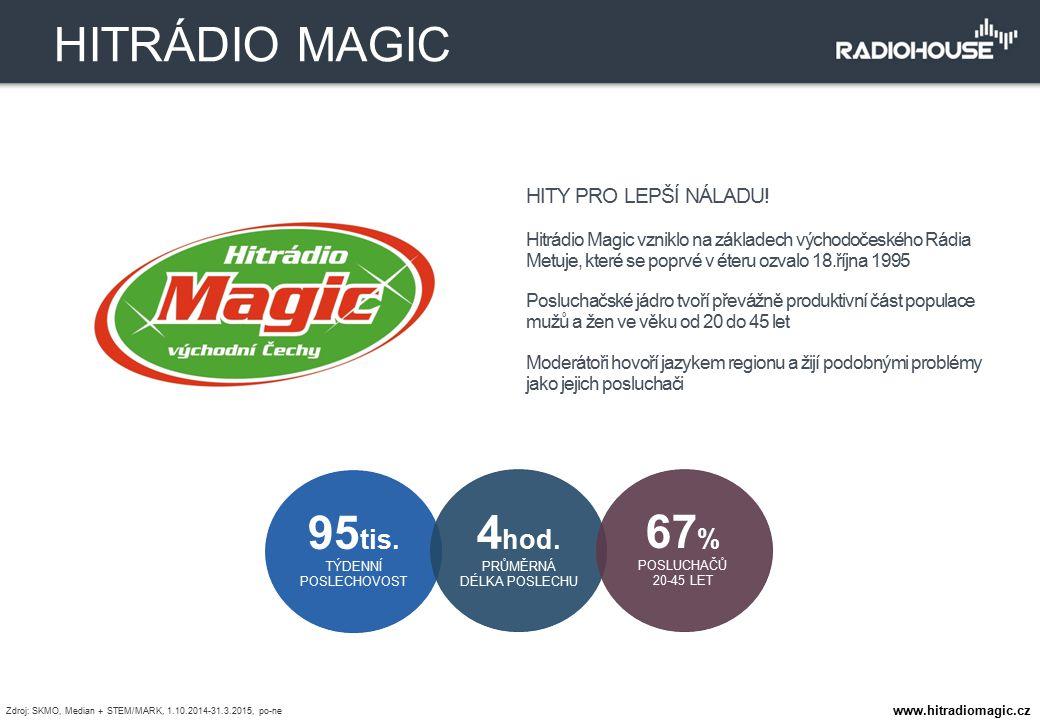 HITY PRO LEPŠÍ NÁLADU! Hitrádio Magic vzniklo na základech východočeského Rádia Metuje, které se poprvé v éteru ozvalo 18.října 1995 Posluchačské jádr