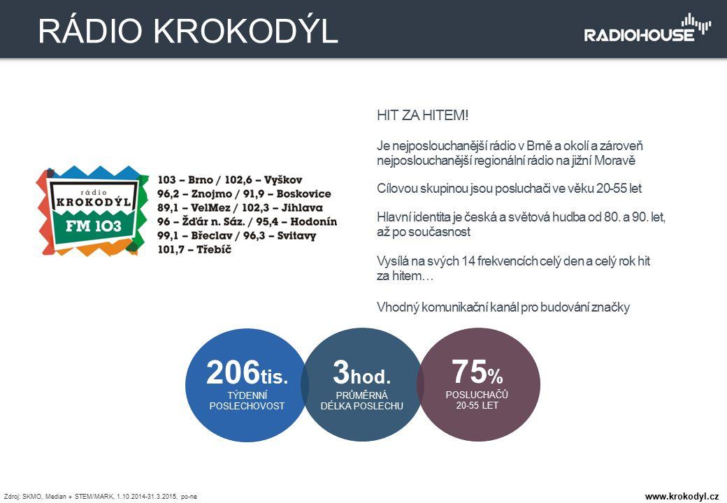 HIT ZA HITEM! Je nejposlouchanější rádio v Brně a okolí a zároveň nejposlouchanější regionální rádio na jižní Moravě Cílovou skupinou jsou posluchači