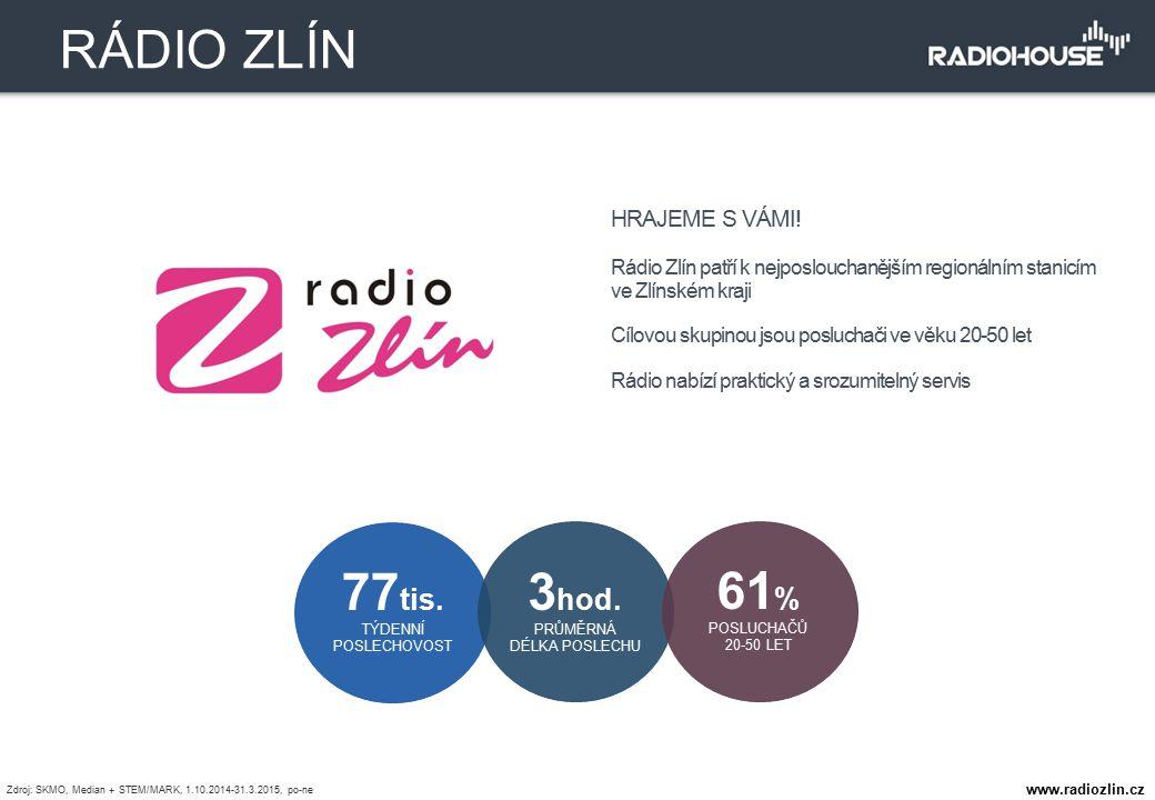 HRAJEME S VÁMI! Rádio Zlín patří k nejposlouchanějším regionálním stanicím ve Zlínském kraji Cílovou skupinou jsou posluchači ve věku 20-50 let Rádio