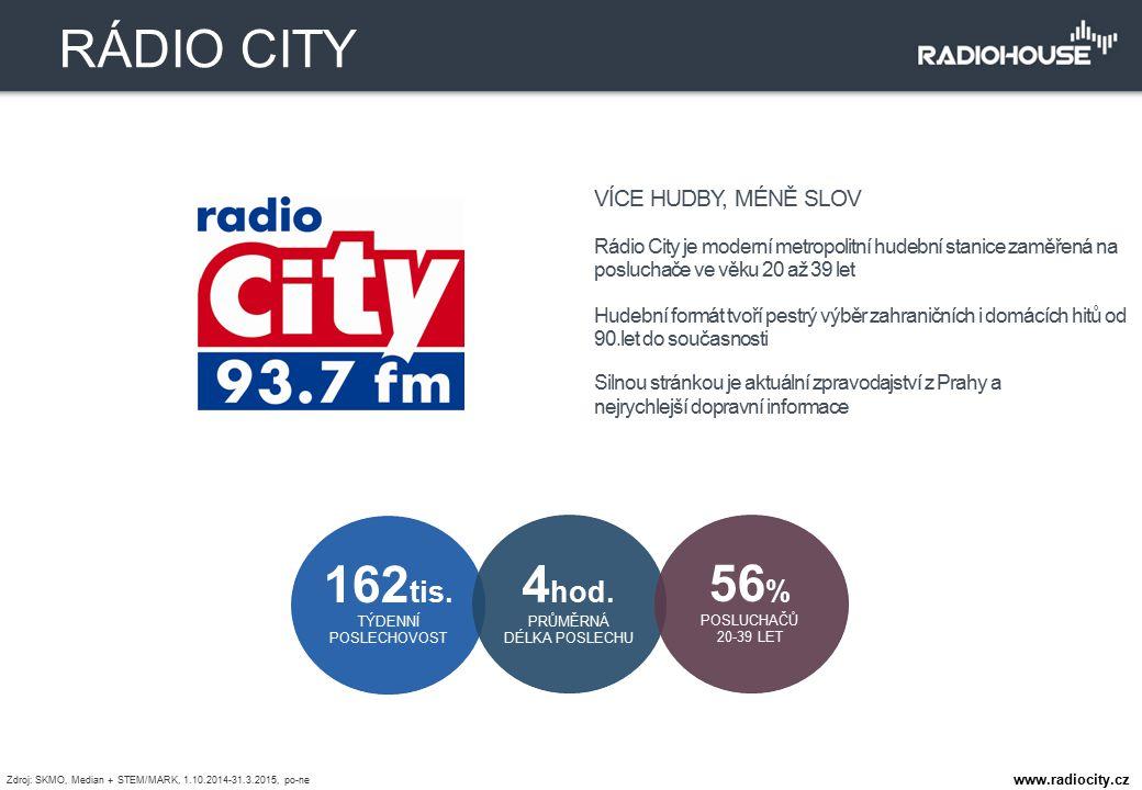 VÍCE HUDBY, MÉNĚ SLOV Rádio City je moderní metropolitní hudební stanice zaměřená na posluchače ve věku 20 až 39 let Hudební formát tvoří pestrý výběr