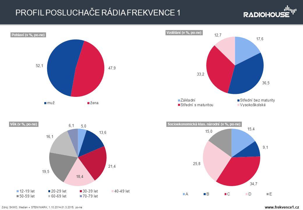 1531 tis. TÝDENNÍ POSLECHOVOST 10,5 % PODÍL NA TRHU PROFIL POSLUCHAČE RÁDIA FREKVENCE 1 Zdroj: SKMO, Median + STEM/MARK, 1.10.2014-31.3.2015, po-ne ww