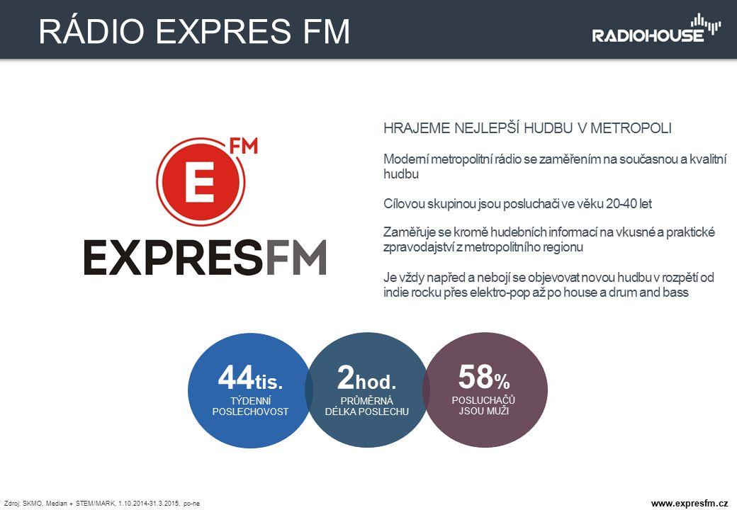 HRAJEME NEJLEPŠÍ HUDBU V METROPOLI Moderní metropolitní rádio se zaměřením na současnou a kvalitní hudbu Cílovou skupinou jsou posluchači ve věku 20-4