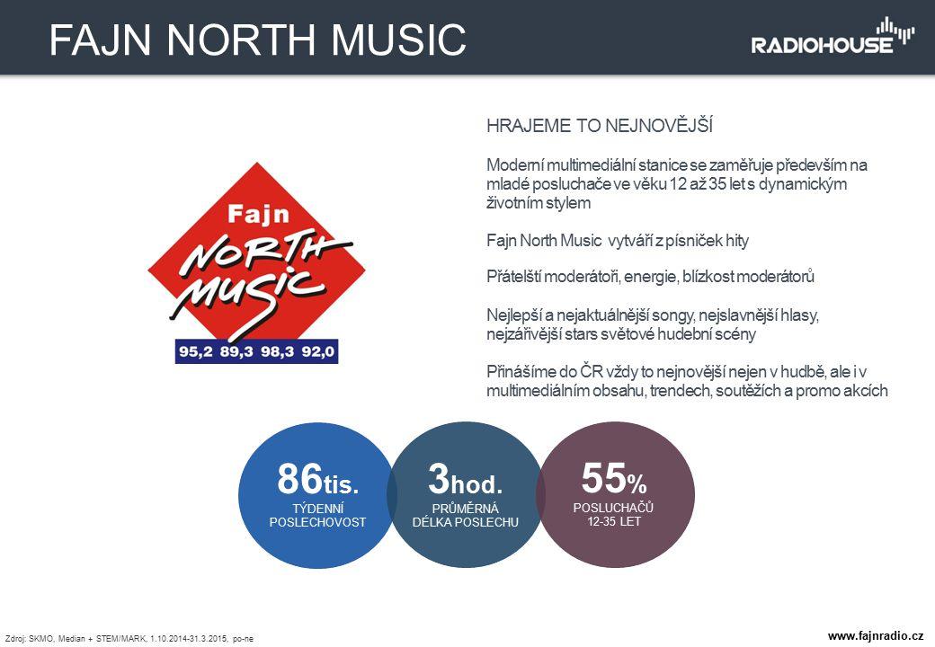 HRAJEME TO NEJNOVĚJŠÍ Moderní multimediální stanice se zaměřuje především na mladé posluchače ve věku 12 až 35 let s dynamickým životním stylem Fajn N