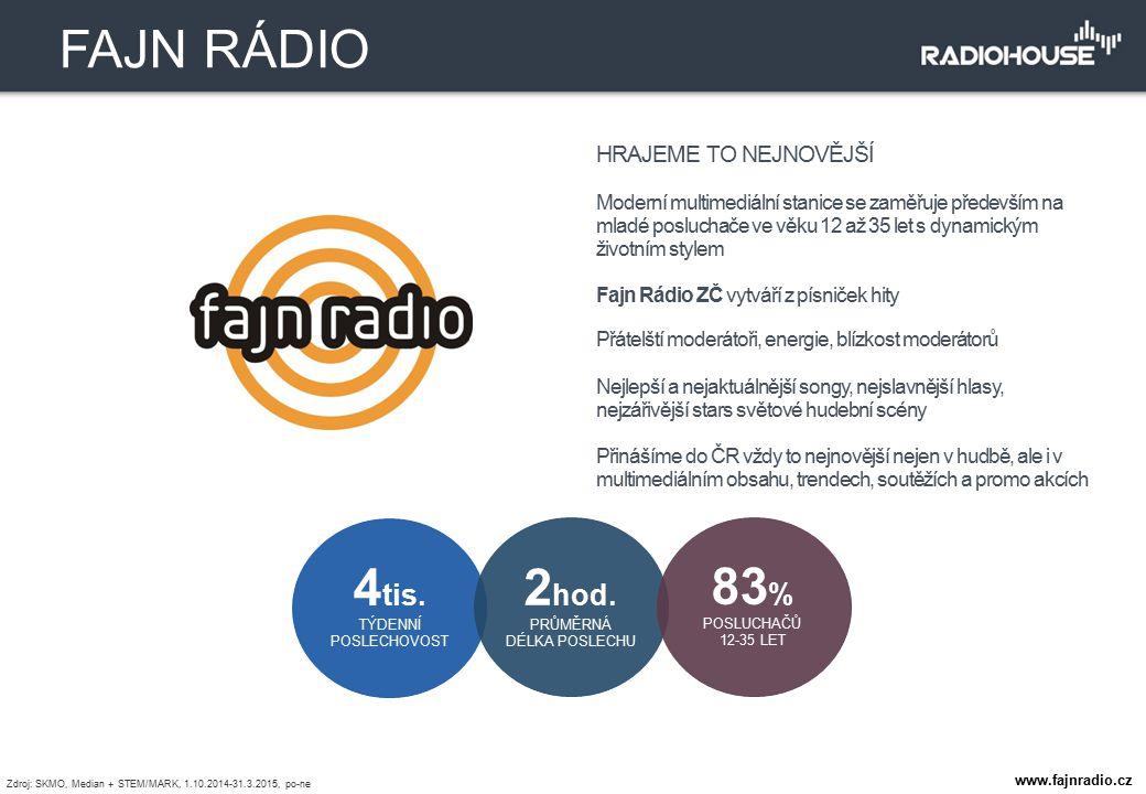 HRAJEME TO NEJNOVĚJŠÍ Moderní multimediální stanice se zaměřuje především na mladé posluchače ve věku 12 až 35 let s dynamickým životním stylem Fajn R