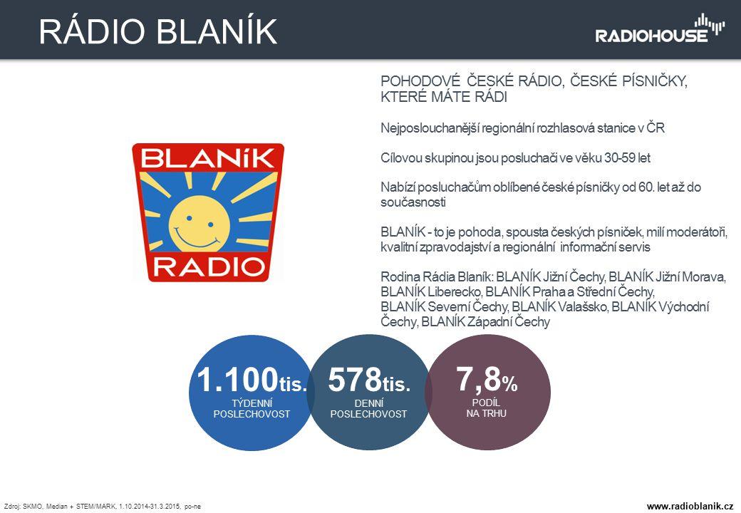 POHODOVÉ ČESKÉ RÁDIO, ČESKÉ PÍSNIČKY, KTERÉ MÁTE RÁDI Nejposlouchanější regionální rozhlasová stanice v ČR Cílovou skupinou jsou posluchači ve věku 30