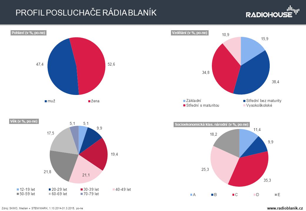 1143 tis. TÝDENNÍ POSLECHOVOST 8,2 % PODÍL NA TRHU PROFIL POSLUCHAČE RÁDIA BLANÍK Zdroj: SKMO, Median + STEM/MARK, 1.10.2014-31.3.2015, po-ne www.radi