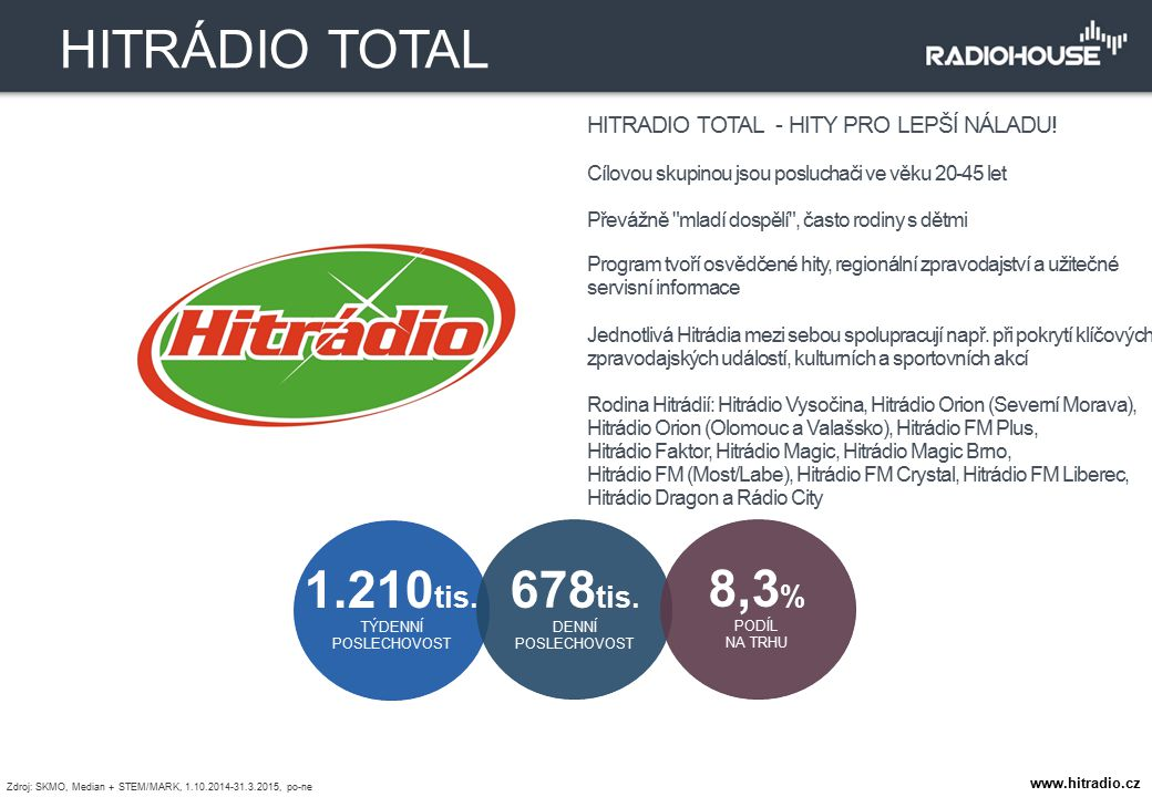 HITRADIO TOTAL - HITY PRO LEPŠÍ NÁLADU! Cílovou skupinou jsou posluchači ve věku 20-45 let Převážně