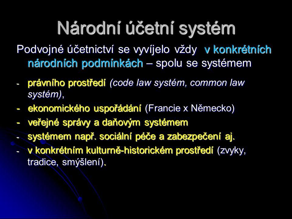 Národní účetní systém Podvojné účetnictví se vyvíjelo vždy v konkrétních národních podmínkách – spolu se systémem - právního prostředí (code law systé