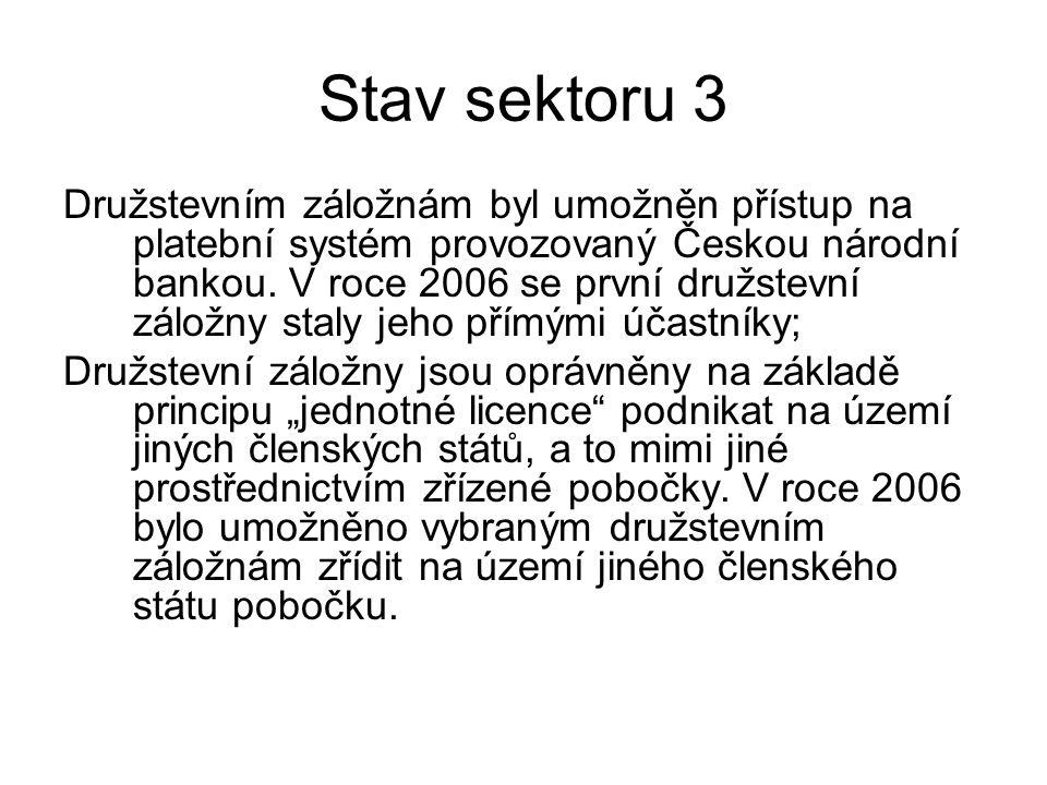 Stav sektoru 3 Družstevním záložnám byl umožněn přístup na platební systém provozovaný Českou národní bankou.