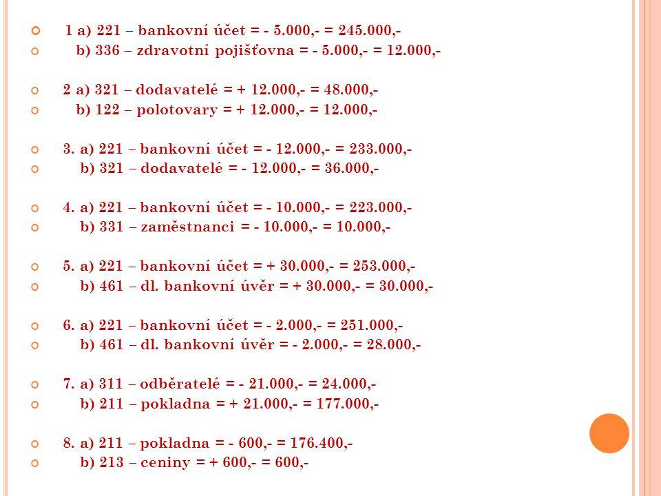 1 a) 221 – bankovní účet = - 5.000,- = 245.000,- b) 336 – zdravotní pojišťovna = - 5.000,- = 12.000,- 2 a) 321 – dodavatelé = + 12.000,- = 48.000,- b) 122 – polotovary = + 12.000,- = 12.000,- 3.