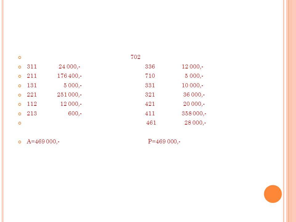 702 311 24 000,- 336 12 000,- 211 176 400,- 710 5 000,- 131 5 000,- 331 10 000,- 221 251 000,- 321 36 000,- 112 12 000,- 421 20 000,- 213 600,- 411 358 000,- 461 28 000,- A=469 000,- P=469 000,-