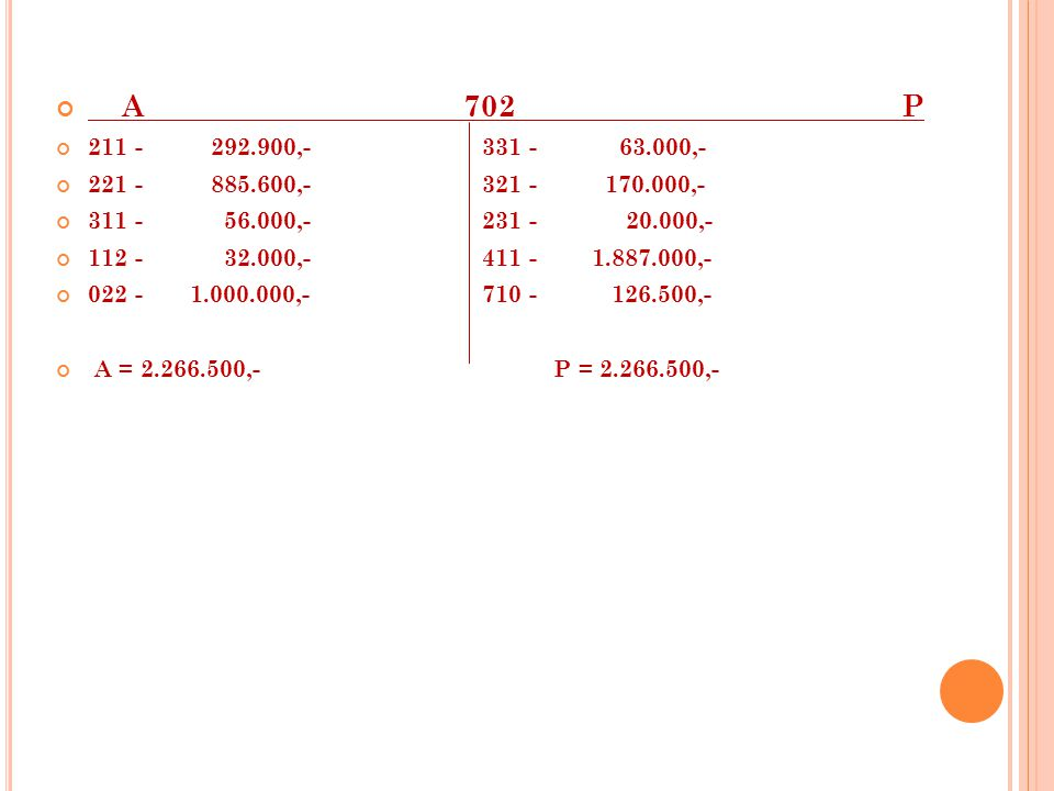A 702 P 211 - 292.900,- 331 - 63.000,- 221 - 885.600,- 321 - 170.000,- 311 - 56.000,- 231 - 20.000,- 112 - 32.000,- 411 - 1.887.000,- 022 - 1.000.000,- 710 - 126.500,- A = 2.266.500,- P = 2.266.500,-