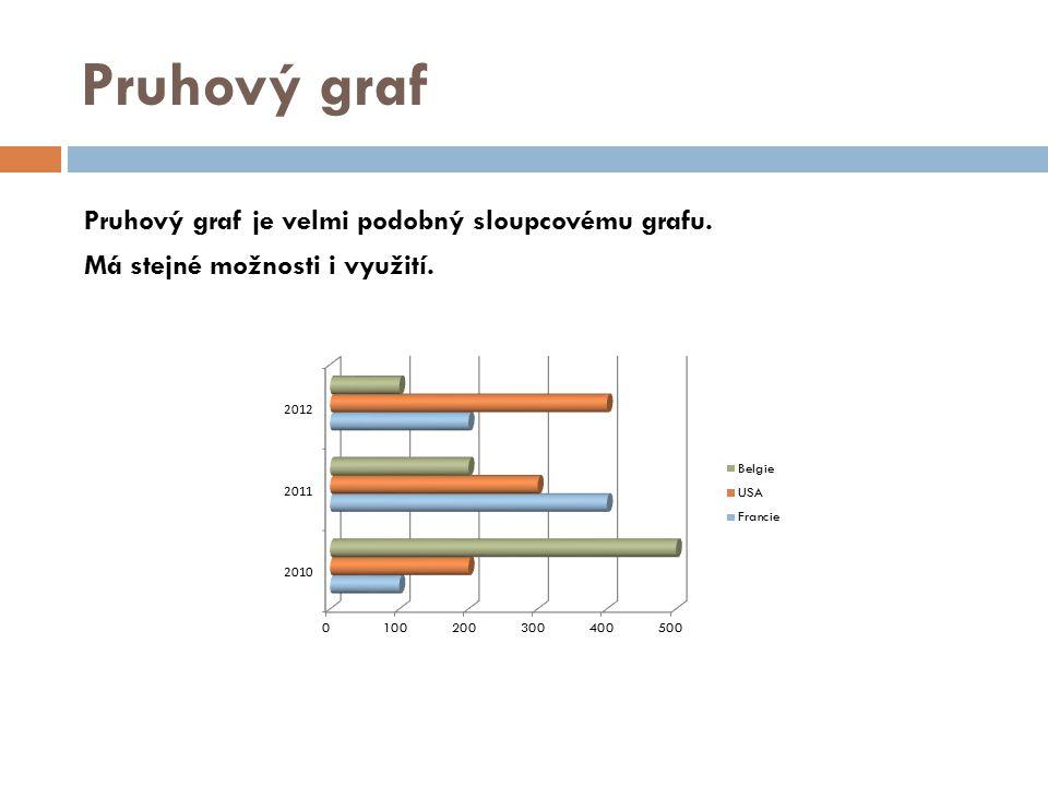 Pruhový graf Pruhový graf je velmi podobný sloupcovému grafu. Má stejné možnosti i využití.