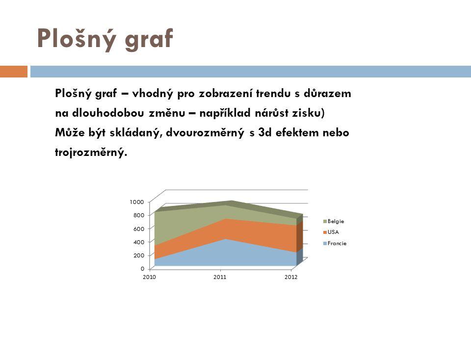 Plošný graf Plošný graf – vhodný pro zobrazení trendu s důrazem na dlouhodobou změnu – například nárůst zisku) Může být skládaný, dvourozměrný s 3d efektem nebo trojrozměrný.
