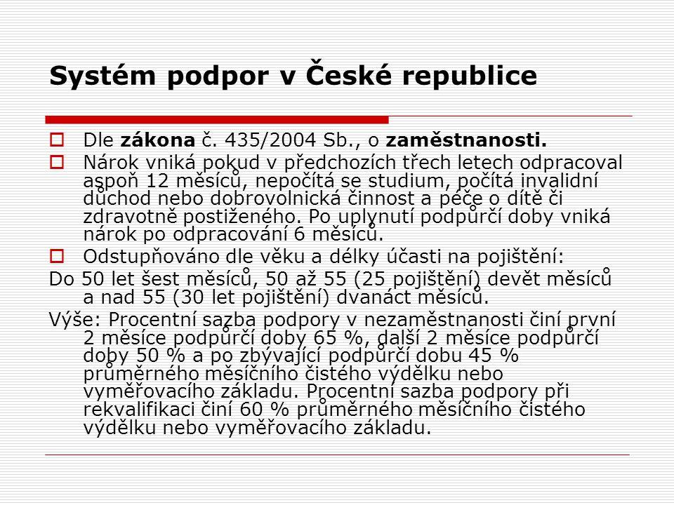 Systém podpor v České republice  Dle zákona č. 435/2004 Sb., o zaměstnanosti.
