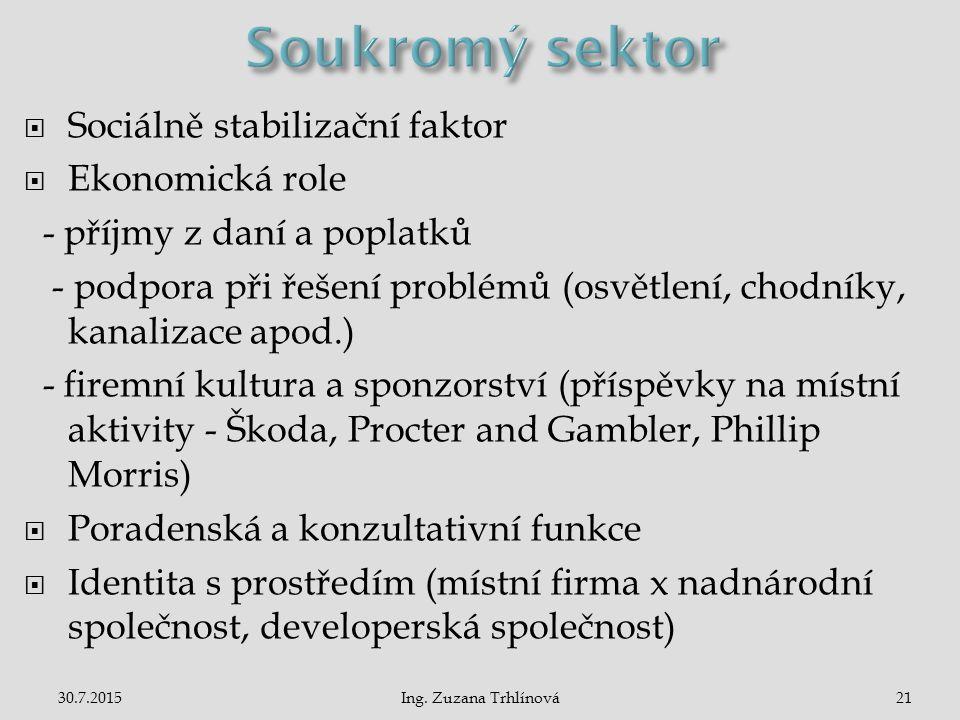30.7.2015Ing. Zuzana Trhlínová21  Sociálně stabilizační faktor  Ekonomická role - příjmy z daní a poplatků - podpora při řešení problémů (osvětlení,