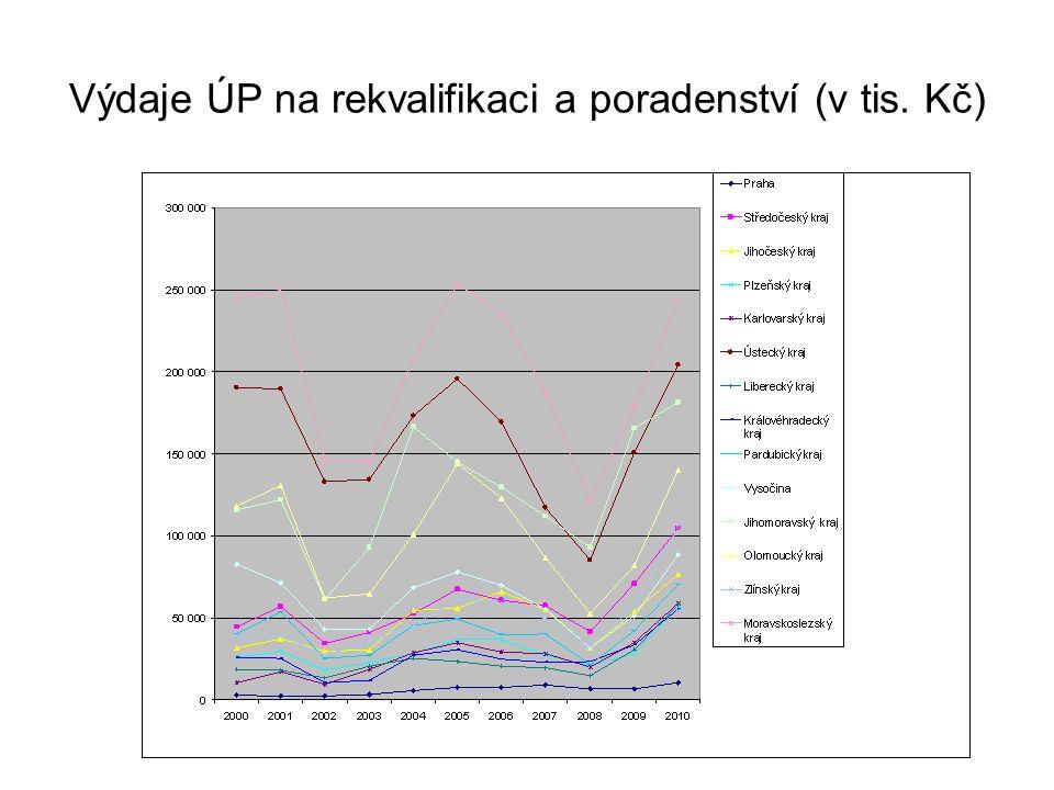 Výdaje ÚP na rekvalifikaci a poradenství (v tis. Kč)