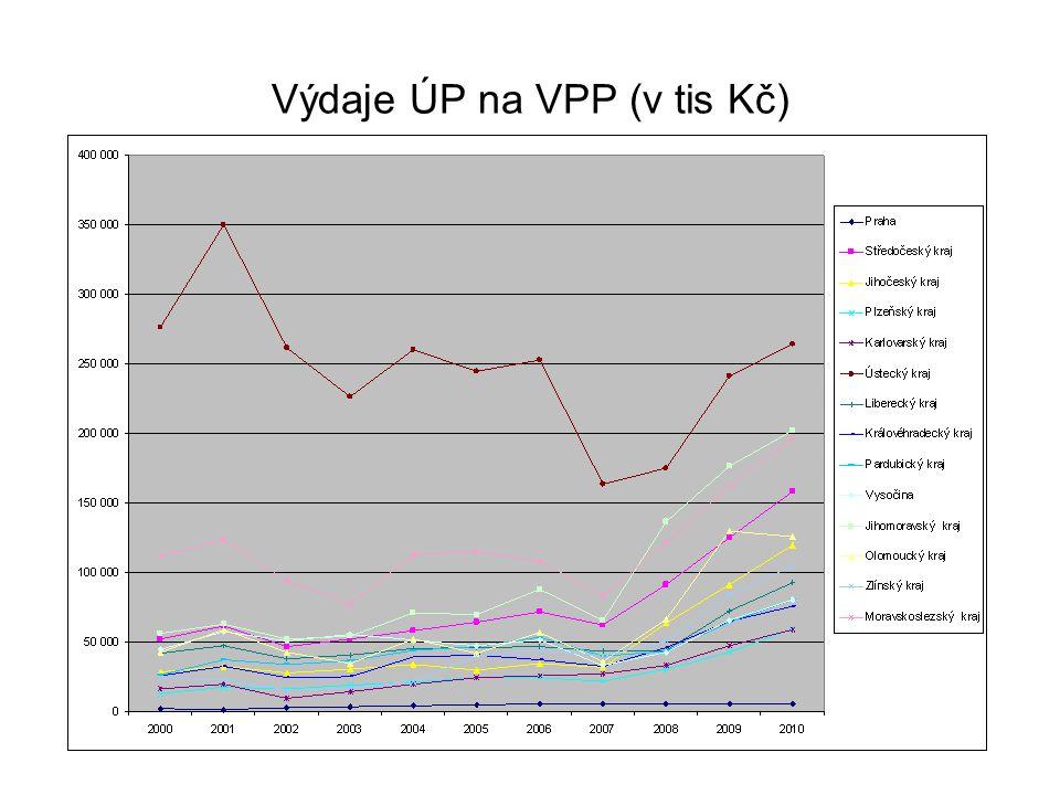 Výdaje ÚP na VPP (v tis Kč)