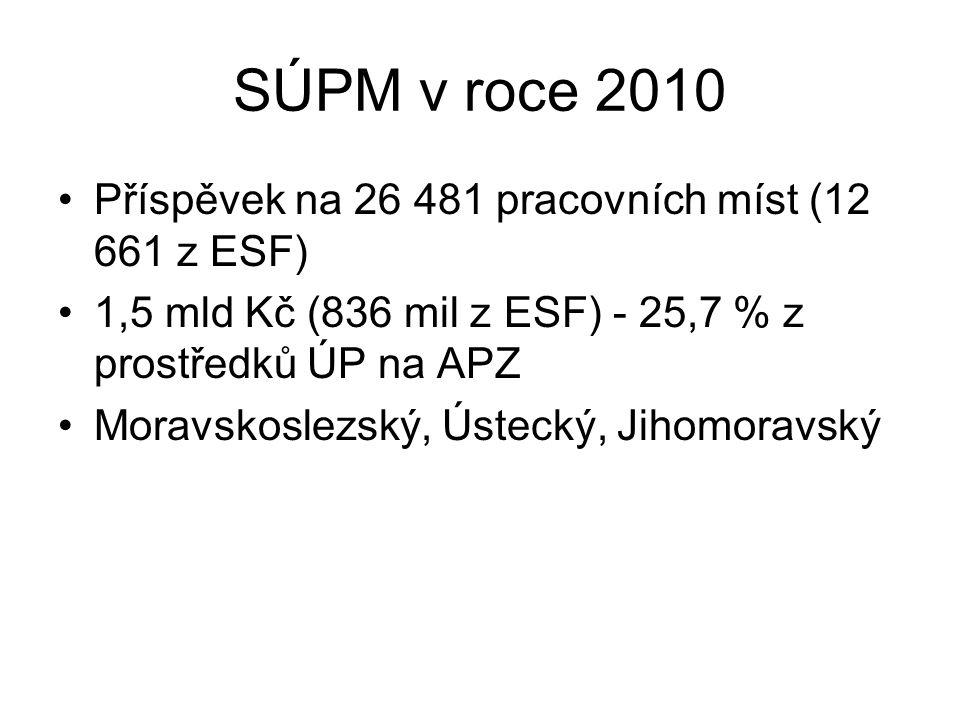 SÚPM v roce 2010 Příspěvek na 26 481 pracovních míst (12 661 z ESF) 1,5 mld Kč (836 mil z ESF) - 25,7 % z prostředků ÚP na APZ Moravskoslezský, Ústecký, Jihomoravský