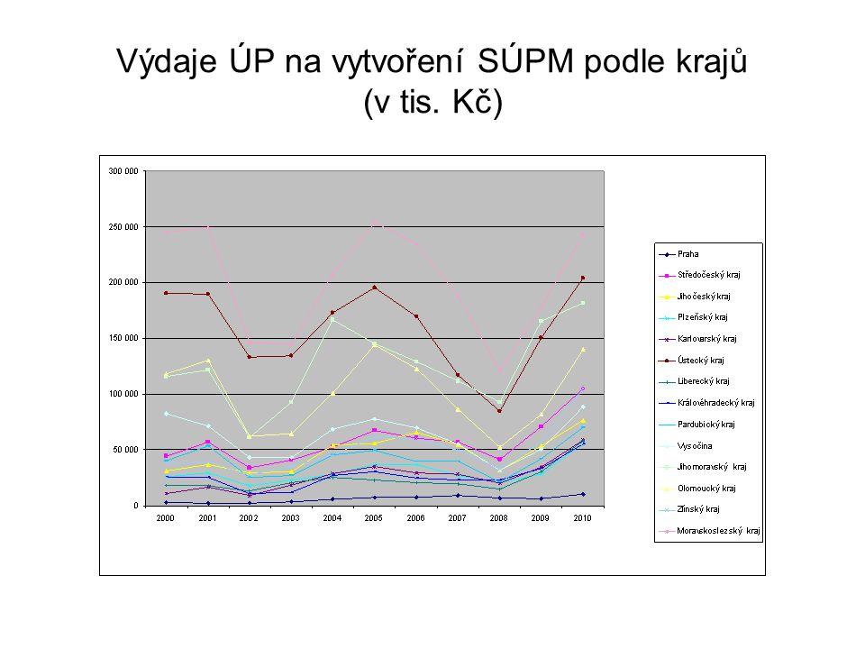 Výdaje ÚP na vytvoření SÚPM podle krajů (v tis. Kč)