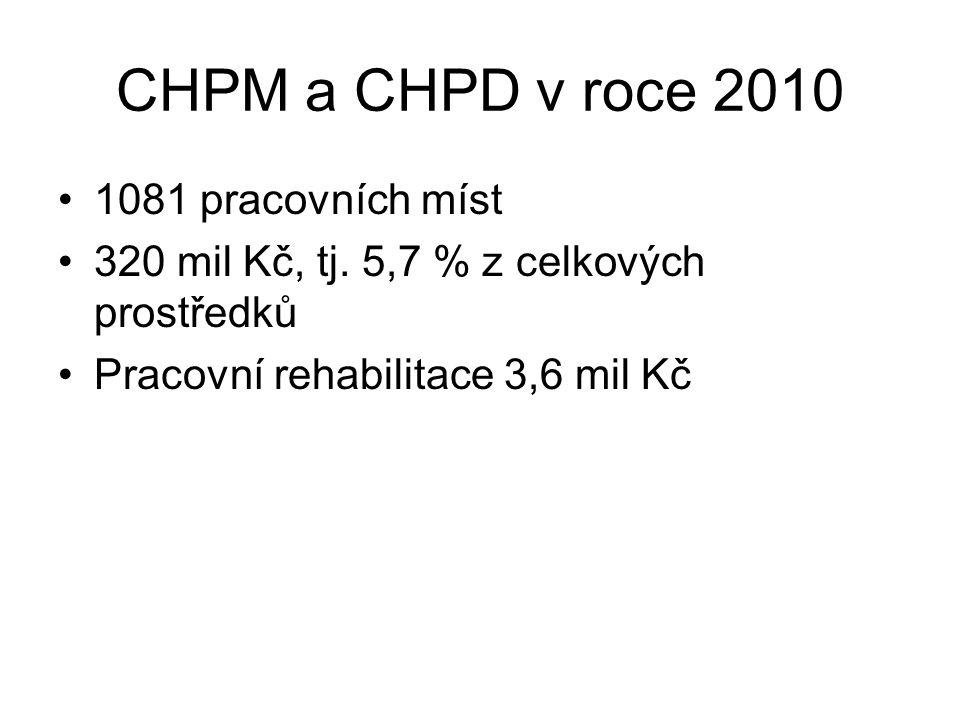 CHPM a CHPD v roce 2010 1081 pracovních míst 320 mil Kč, tj.