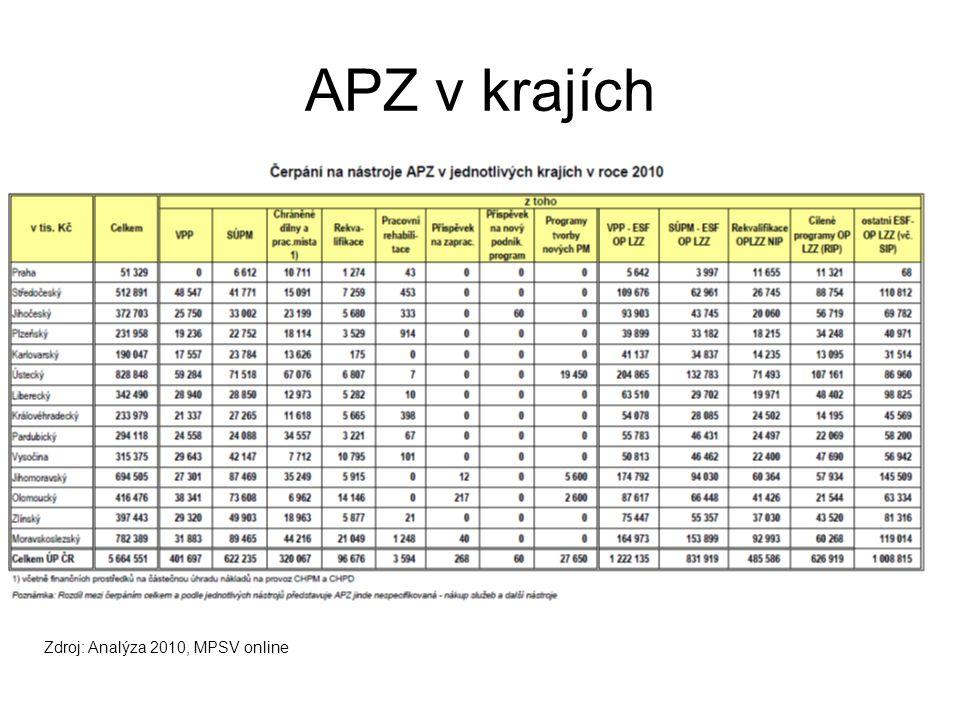 Výdaje ÚP na podporu osob se ZP (v tis. Kč)