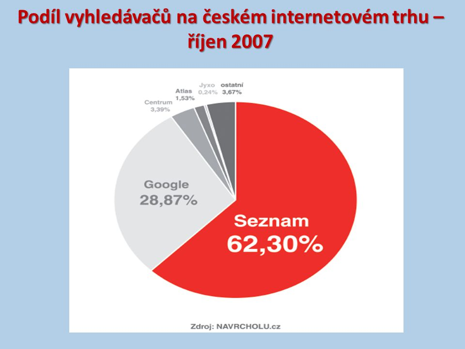 Podíl vyhledávačů na českém internetovém trhu – říjen 2007