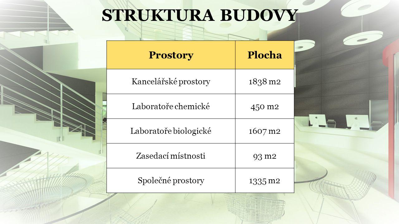 STRUKTURA BUDOVY ProstoryPlocha Kancelářské prostory1838 m2 Laboratoře chemické450 m2 Laboratoře biologické1607 m2 Zasedací místnosti93 m2 Společné prostory1335 m2