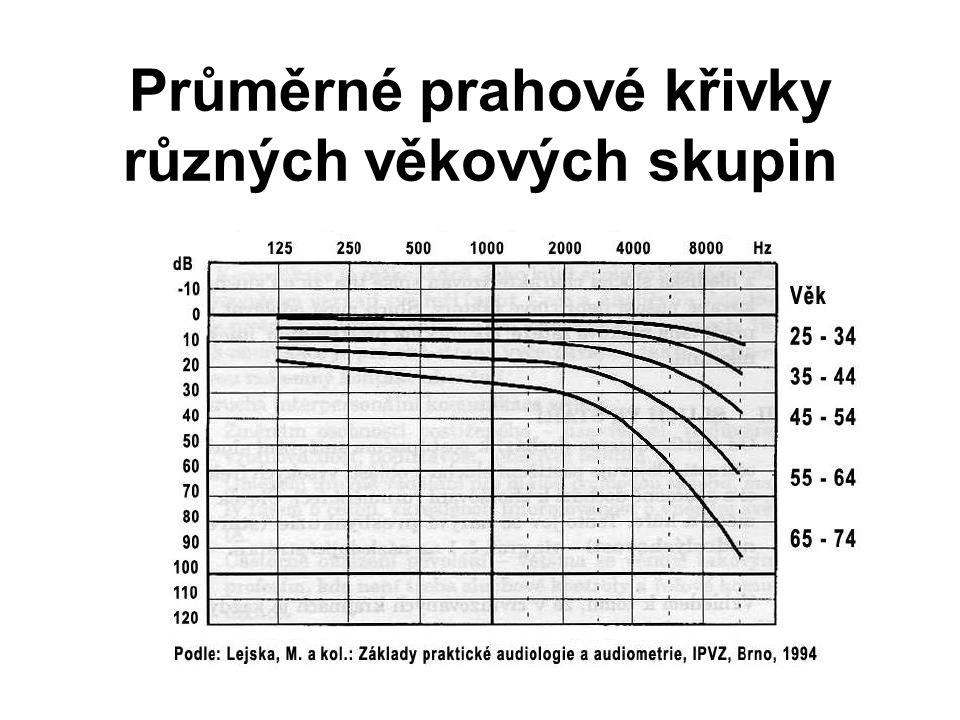 Průměrné prahové křivky různých věkových skupin