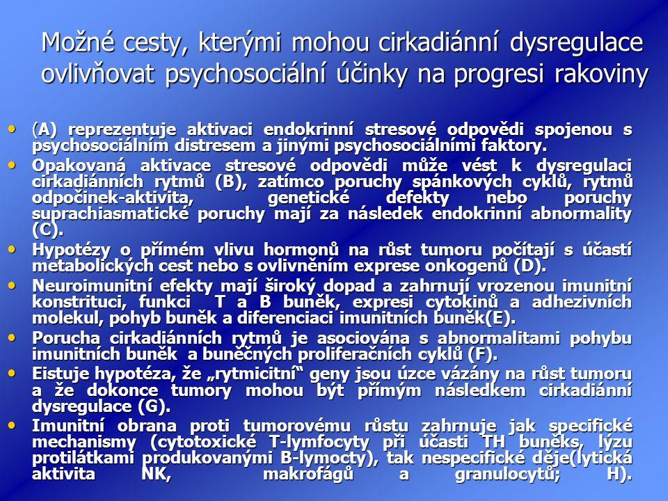 Možné cesty, kterými mohou cirkadiánní dysregulace ovlivňovat psychosociální účinky na progresi rakoviny (A) reprezentuje aktivaci endokrinní stresové odpovědi spojenou s psychosociálním distresem a jinými psychosociálními faktory.