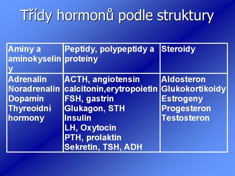 Třídy hormonů podle struktury Třídy hormonů podle struktury