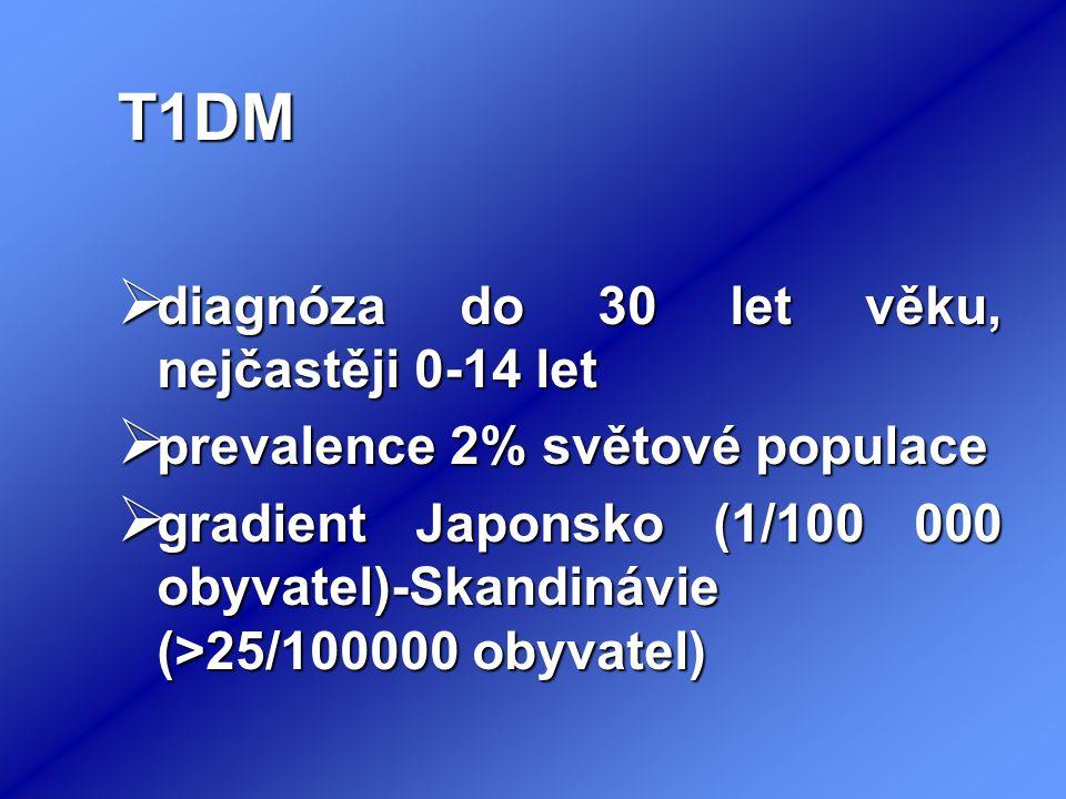 T1DM  diagnóza do 30 let věku, nejčastěji 0-14 let  prevalence 2% světové populace  gradient Japonsko (1/100 000 obyvatel)-Skandinávie (>25/100000 obyvatel)