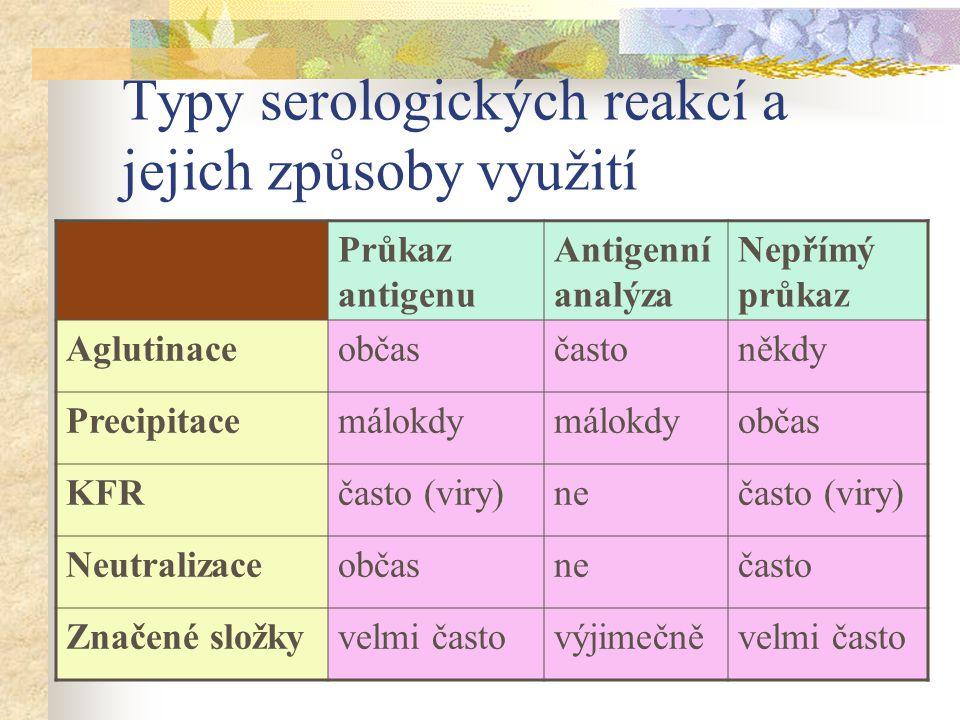 Typy serologických reakcí a jejich způsoby využití Průkaz antigenu Antigenní analýza Nepřímý průkaz Aglutinaceobčasčastoněkdy Precipitacemálokdy občas