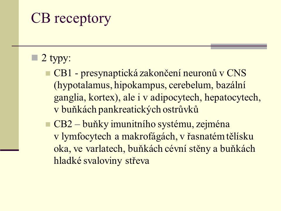 CB receptory 2 typy: CB1 - presynaptická zakončení neuronů v CNS (hypotalamus, hipokampus, cerebelum, bazální ganglia, kortex), ale i v adipocytech, hepatocytech, v buňkách pankreatických ostrůvků CB2 – buňky imunitního systému, zejména v lymfocytech a makrofágách, v řasnatém tělísku oka, ve varlatech, buňkách cévní stěny a buňkách hladké svaloviny střeva