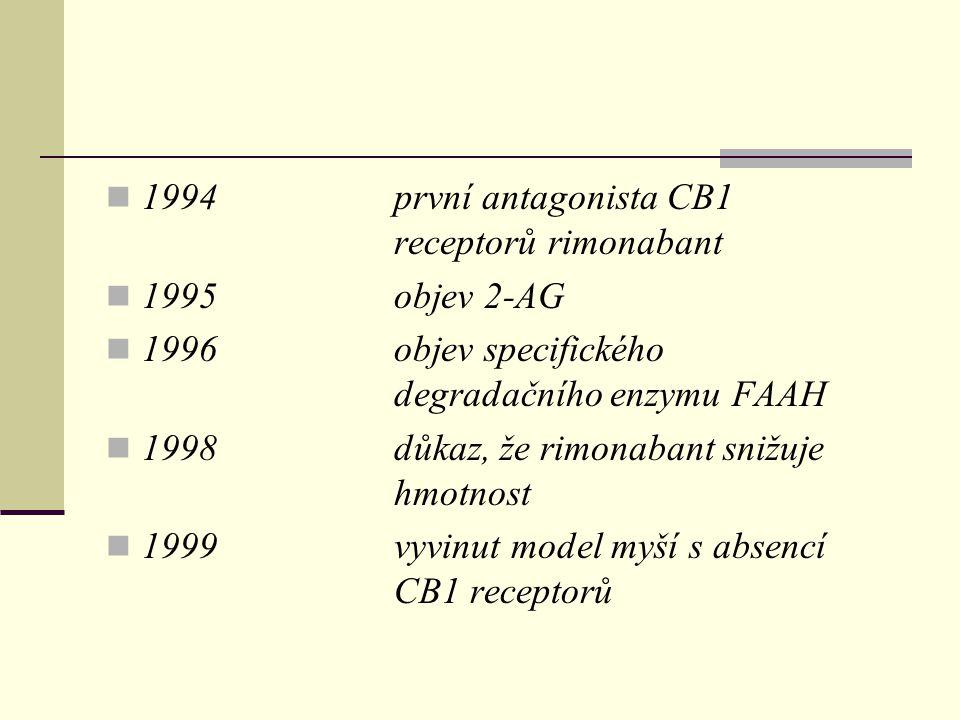 1994první antagonista CB1 receptorů rimonabant 1995objev 2-AG 1996objev specifického degradačního enzymu FAAH 1998důkaz, že rimonabant snižuje hmotnos