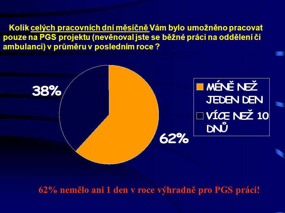 62% nemělo ani 1 den v roce výhradně pro PGS práci!