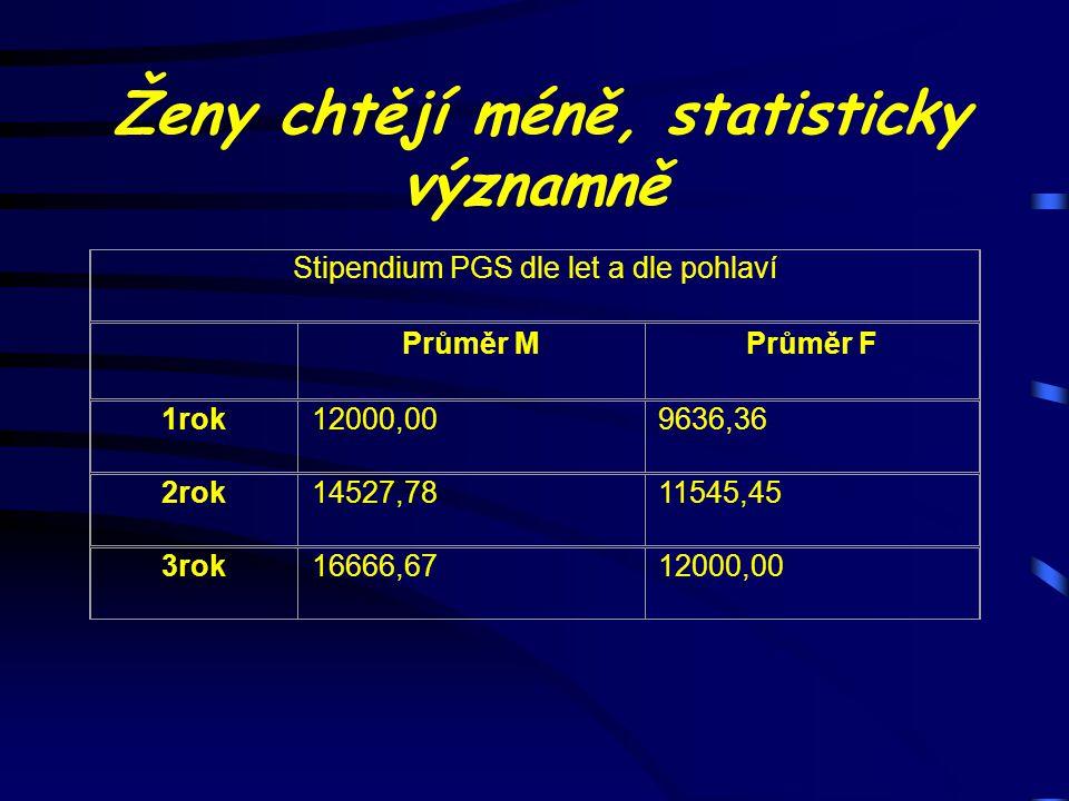 Ženy chtějí méně, statisticky významně Stipendium PGS dle let a dle pohlaví Průměr MPrůměr F 1rok12000,009636,36 2rok14527,7811545,45 3rok16666,671200