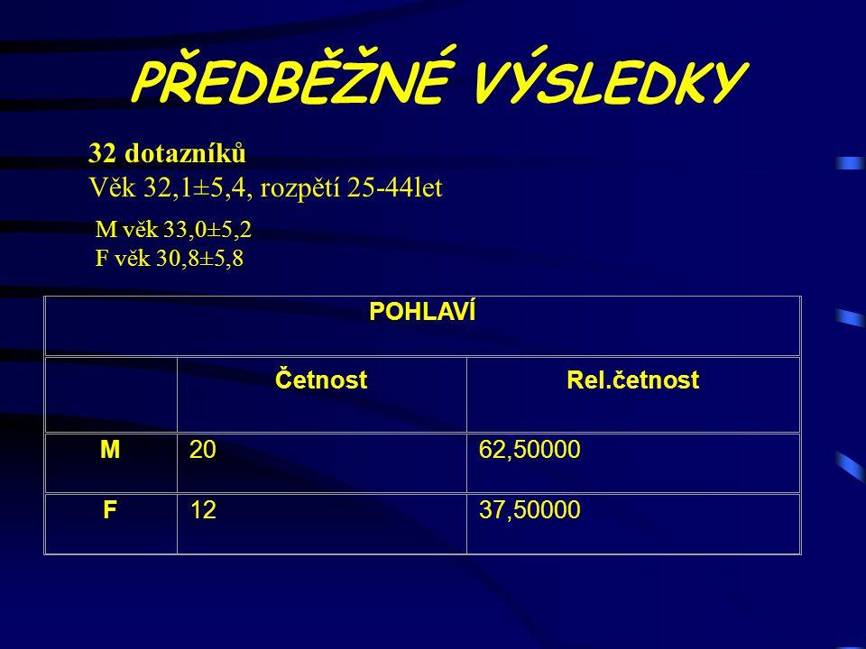 FORMA PGS ČetnostRel.četnost PREZENČNÍ1443,75000 KOMBINOVANÁ1237,50000 Chybí údaj618,75000