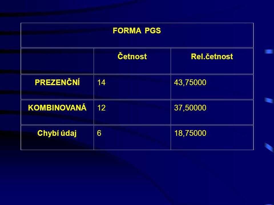 PGS UKONČENO ČetnostRel.četnost ANO928,12500 NENE1856,25000 Chybí údaj515,62500